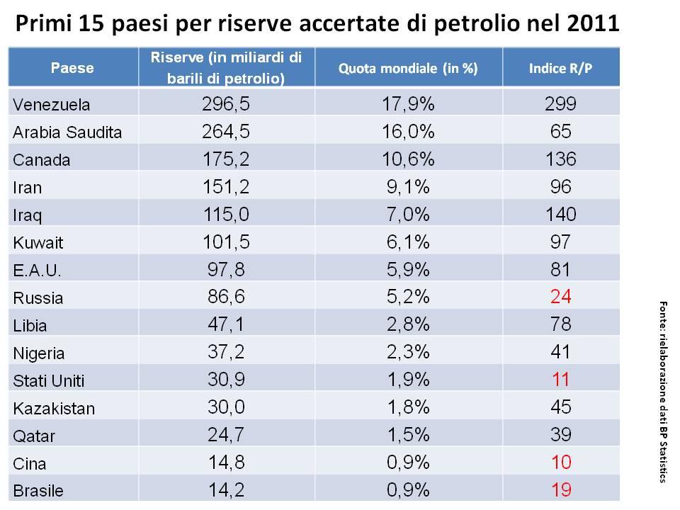 Dove si trova il petrolio ecco la lista dei primi 15 for Dove si trova la camera dei deputati